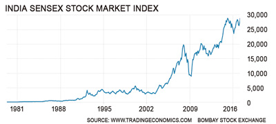 92GTS-graph-India-Stock-Index