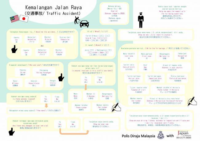 トラブル時に警察への状況説明に便利なコミュニケーション支援ボード(在マレーシア日本大使館作成)。日本語、英語、マレー語で書かれている。